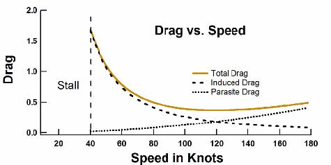 Drag as a function of speed