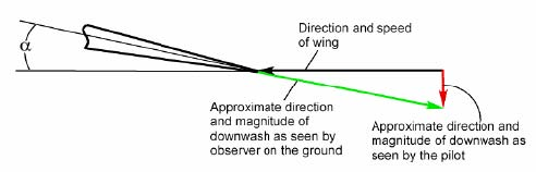 How downwash appears to a pilot and to an observer on the ground